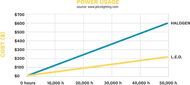 LED vs Halogen graph-cost-power