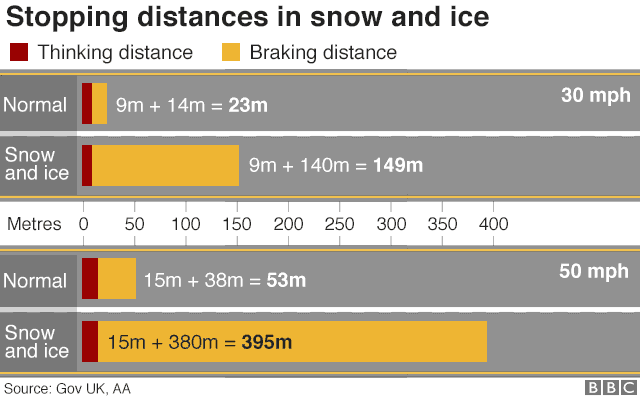 driving in snow stopping distances